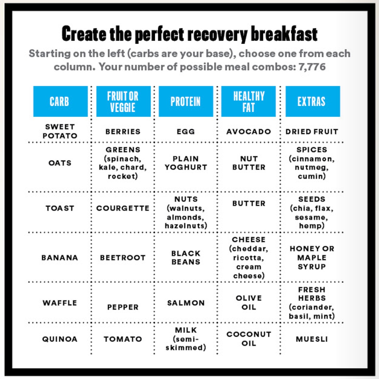 how to create the perfect recovery breakfast
