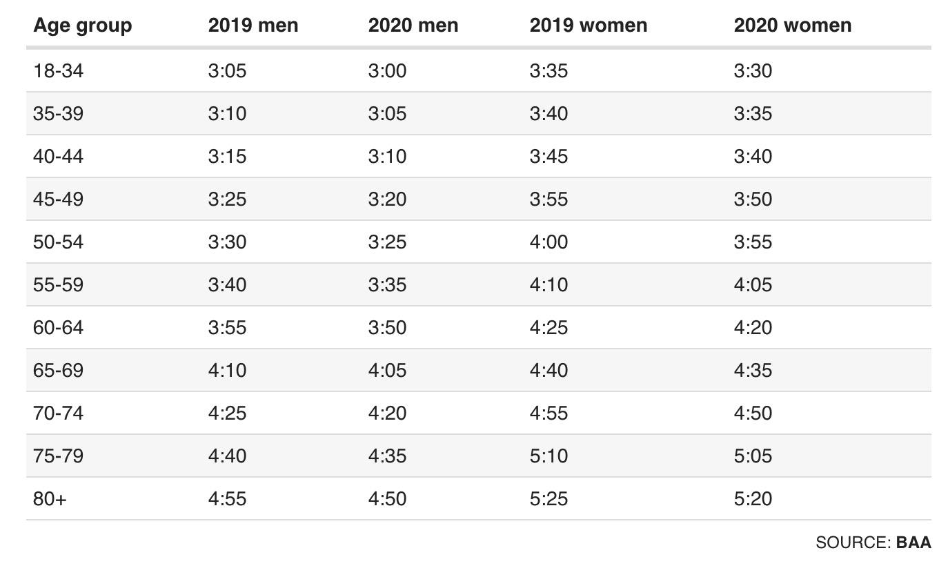qualifying times Boston marathon 2020
