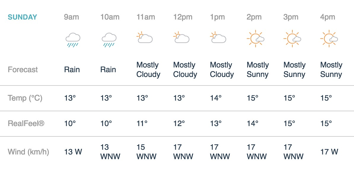 what is the weather going to be for the royal parks half marathon