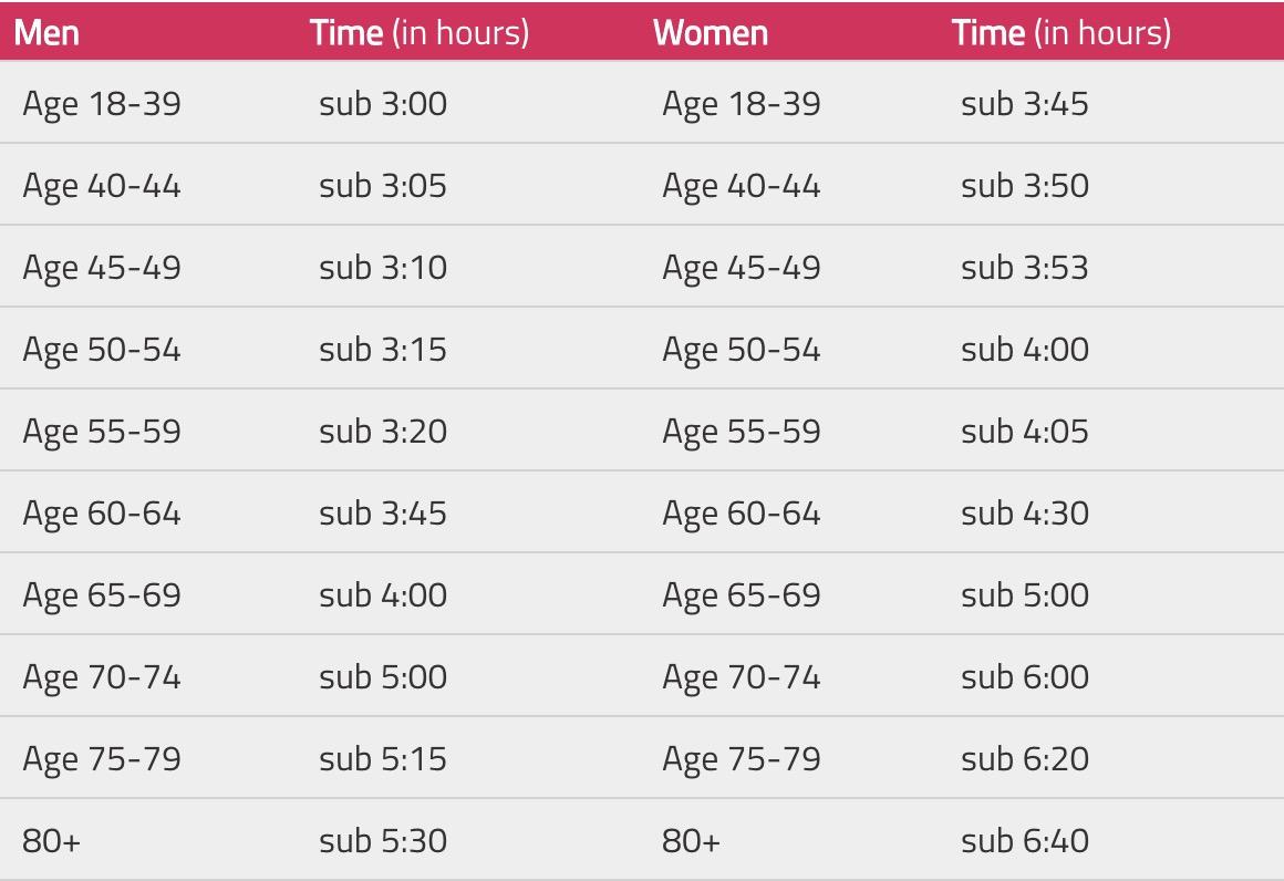 good for age london marathon 2019